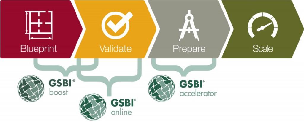 GSBI Programs